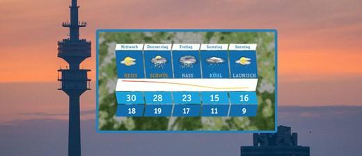 Wetter aktuell - Aussichten bis zum Wochenende