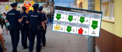 Polizei inklusive Statistik Oktoberfest 2018