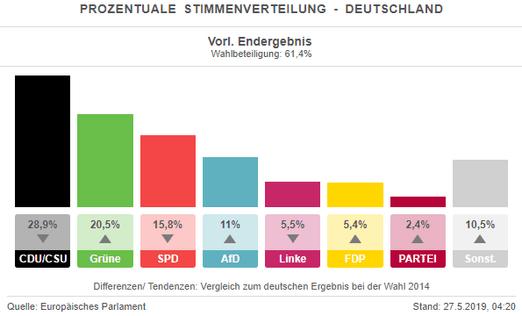 Wahlergebnisse Kommunalwahl Bayern