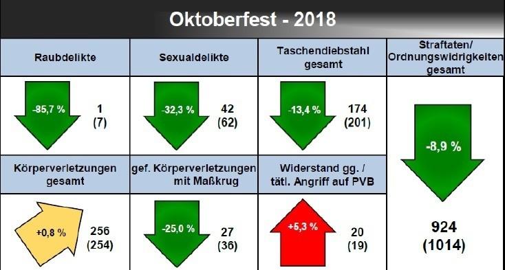 Statistik: Entwicklung der Kriminalität auf dem Oktoberfest 2018 nach Delikten im Vorjahresvergleich