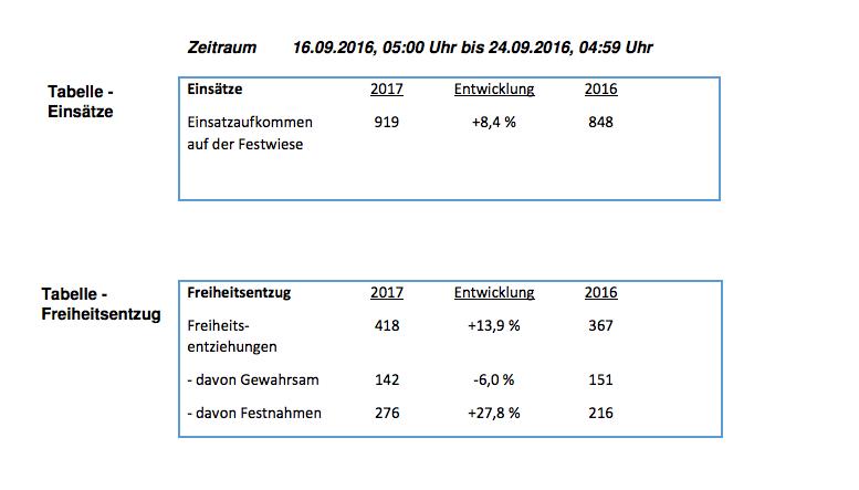 Festnahmen und Gewahrsamnahmen Wiesn 2017 und Einsätze insgesamt, © Auszug Statistik der Münchner Polizei - Wiesn-Halbzeitbilanz 2017