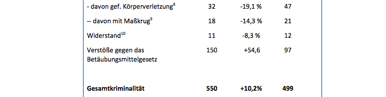 © Auszug Statistik der Münchner Polizei - Wiesn-Halbzeitbilanz 2017