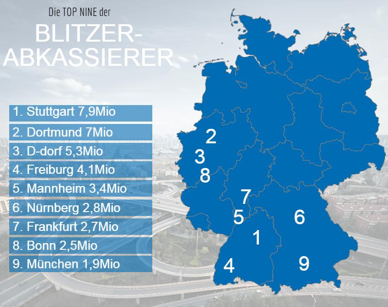 Die Top Nine der Blitzer Abkassierer, © fotolia.com © chungking