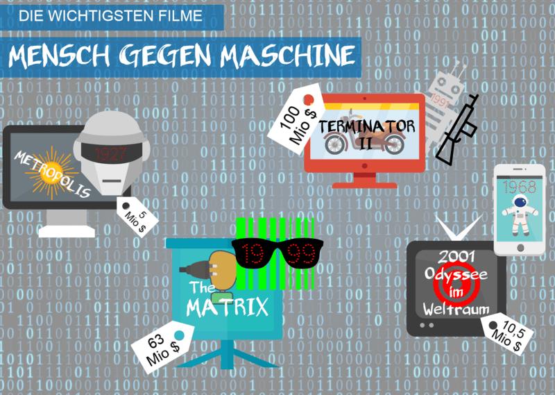 Grafik die wichtigsten Filme. Mensch gegen Maschine
