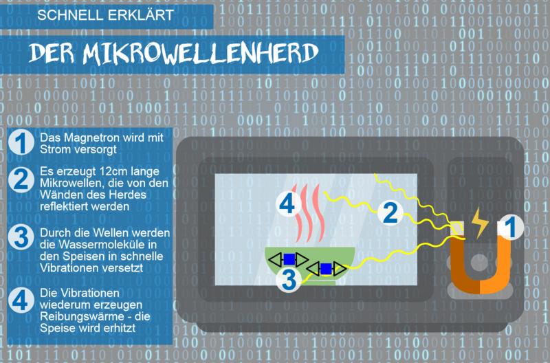 Grafik zur Erklärung, wie ein Mikrowellenherd funktioniert., © fotolia.com ©  i-picture