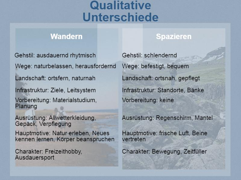 Qualitative Unterschiede Wandern Spazieren
