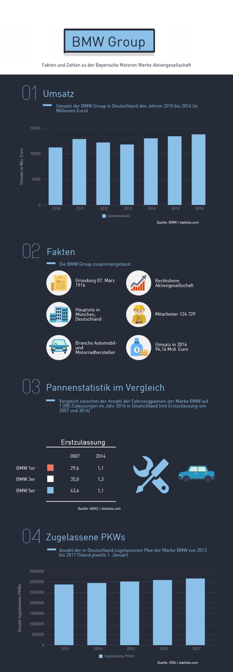Infografik zu den Fakten und Zahlen der BMW Group, © Fakten und Zahlen der BMW Group. Bildquelle: eigene Darstellung
