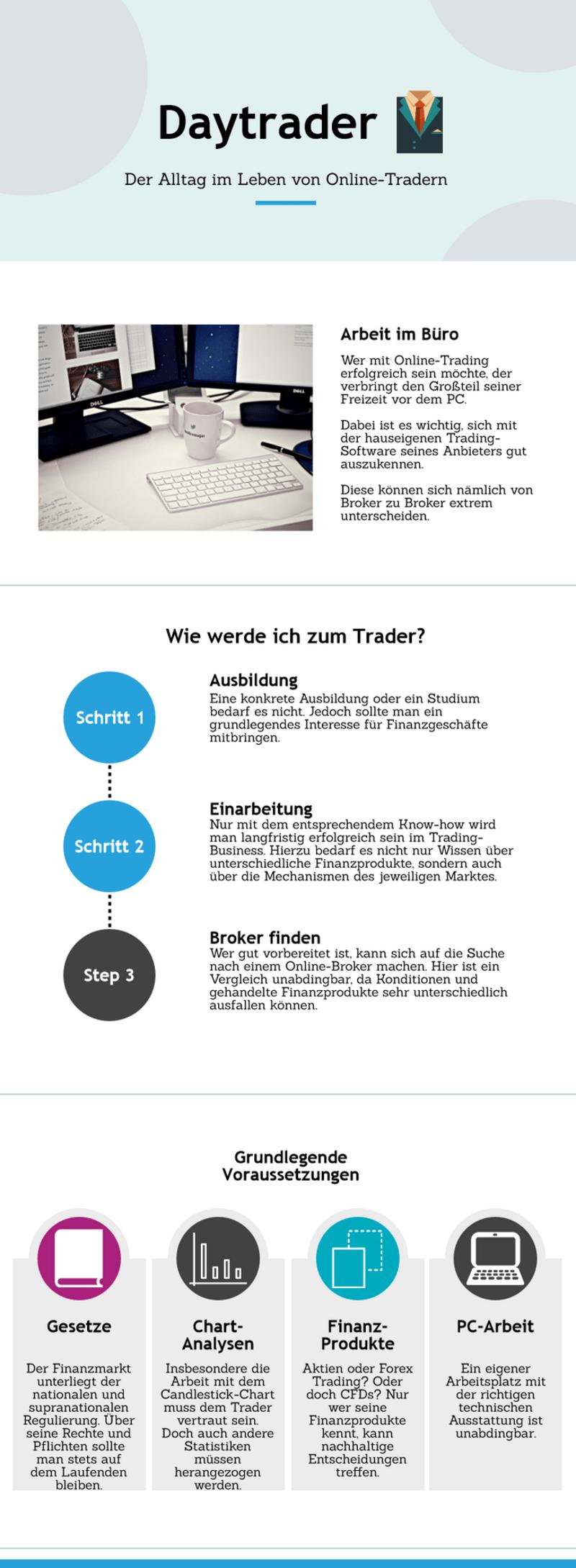 Infografik über Alltag eines Traders, © Das ist das Leben eines Traders. Bildquelle: muenchen.tv