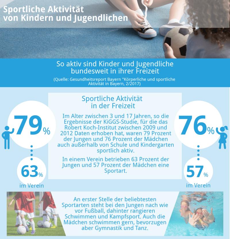 Infografik: Wie aktive sind Kinder und Jugendliche bundesweit in ihrer Freizeit?
