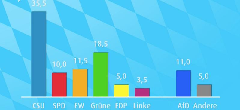 Erste Hochrechnung/Prognose Landtagswahl Bayern
