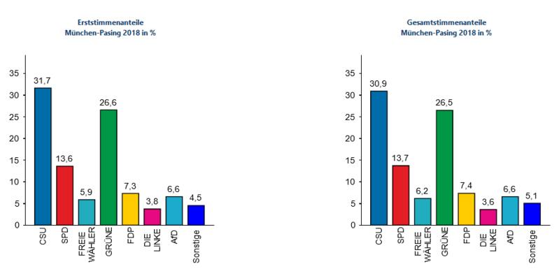 Landtagswahl Statistik, © Bayerisches Landesamt für Statistik