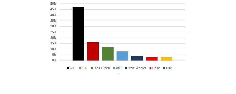 Wahlergebnisse Umfrage Landtag, © So sähen die aktuellen Wahlergebnisse aus