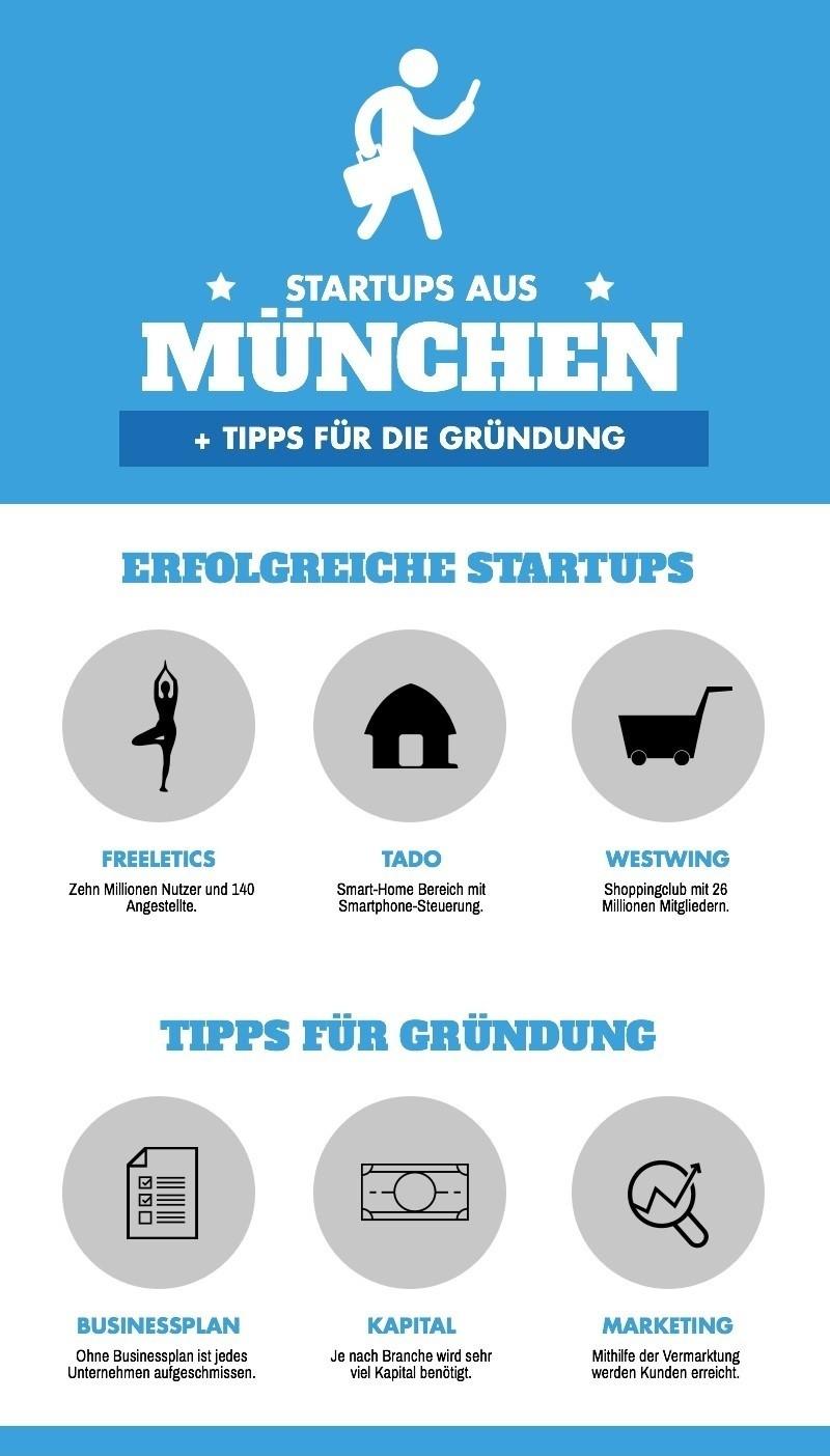 Gründung eines Unternehmens, © Nicht nur in München, sondern deutschlandweit gibt es viele Startups, die inzwischen sehr erfolgreich sind. Infografikquelle: muenchen.tv
