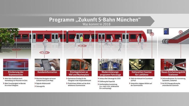 Diese Maßnahmen plant die S-Bahn München zur Verbesserung - Übersichtsgrafik