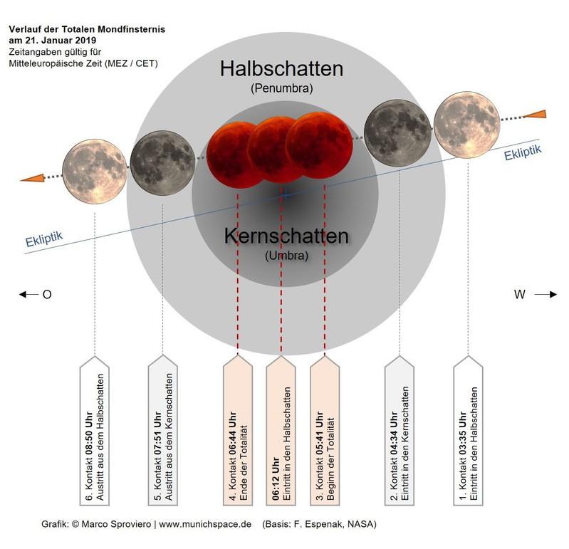 Eine Grafik erklärt den Verlauf der totalen Mondfinsternis , © Marco Soproviero - www.munichspace.de