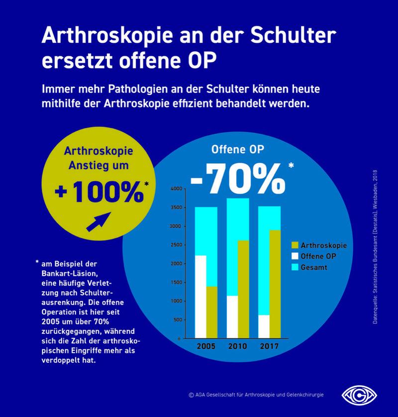 © AGA Gesellschaft für Arthroskopie und Gelenkchirurgie