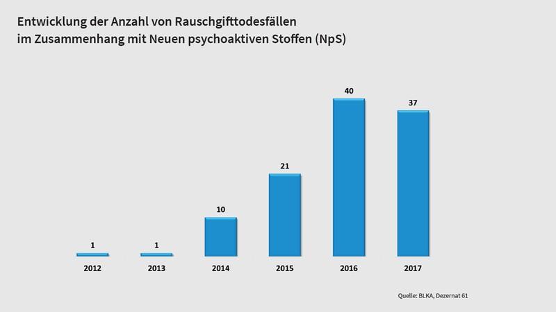 Grafik Rauschgifttodesfälle