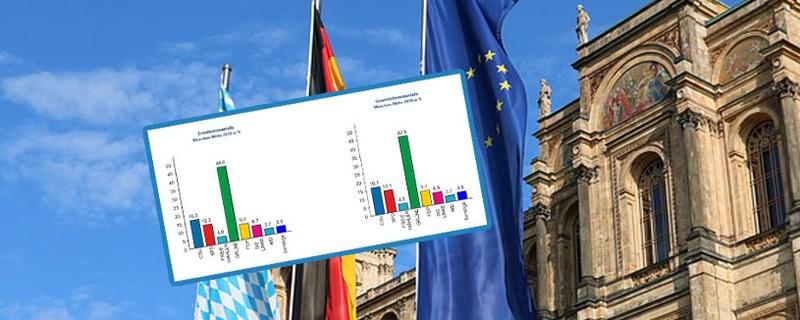 Grafik zur bayerischen Landtagswahl 2018: So wurde in den einzelnen Stimm- / Wahlkreisen in München gewählt